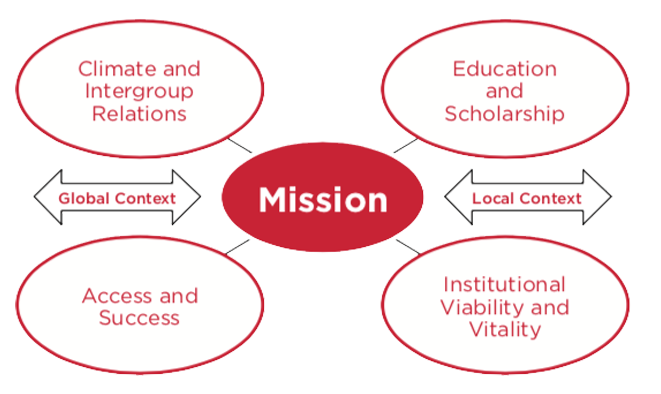 Chart of the Mission-Driven Domains